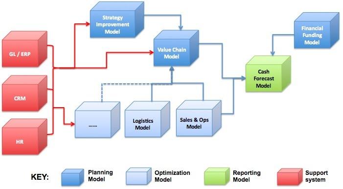 Modelo de Gestión del Rendimiento